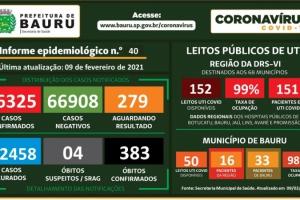 Bauru registra mais 6 mortes por Covid e totaliza 383 óbitos