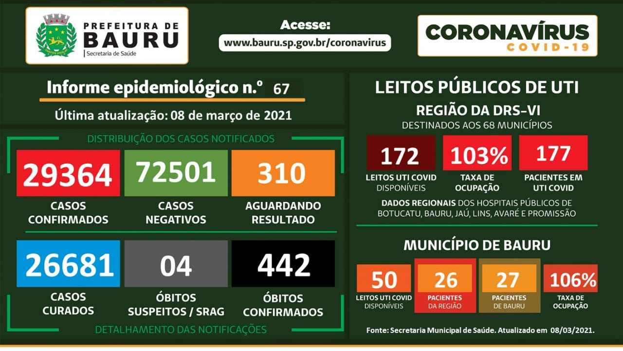 EM BAURU, 442 JÁ MORRERAM POR COVID E CIDADE REGISTRA QUASE 30 MIL CASOS