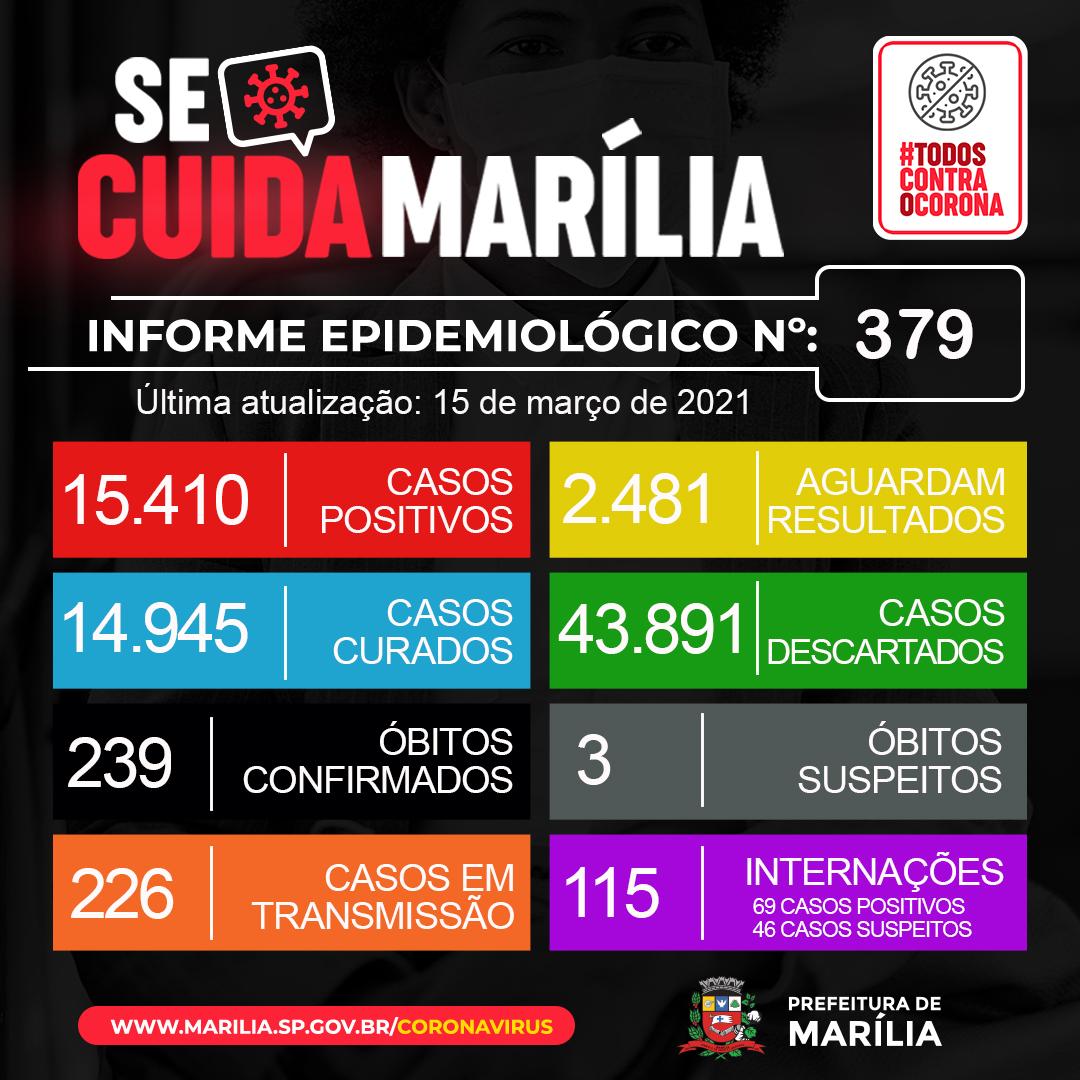 Marília: mortes por Covid disparam