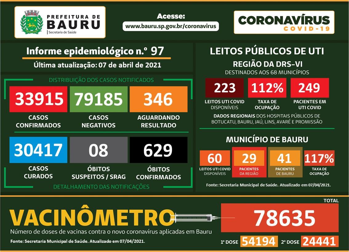 Bauru: mais 11 mortes pela Covid e total chega a 629; casos aumentam para 33.915