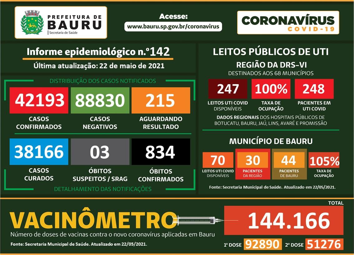Bauru já vacinou 144 mil pessoas e 38 mil foram curadas da Covid. Veja Infográfico.