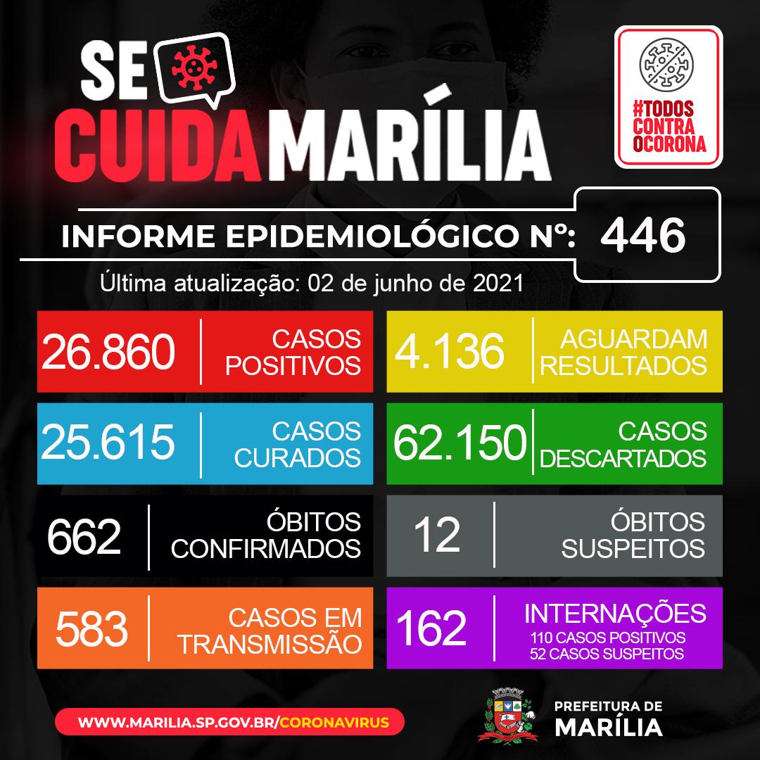 Marília/SP: cidade perde batalha contra o Covid, mortes disparam e silêncio e omissão da sociedade imperam